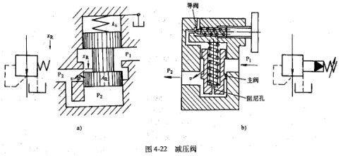 鸿钛裁断机制造技术压力控制阀之减压阀的工作原理!图片
