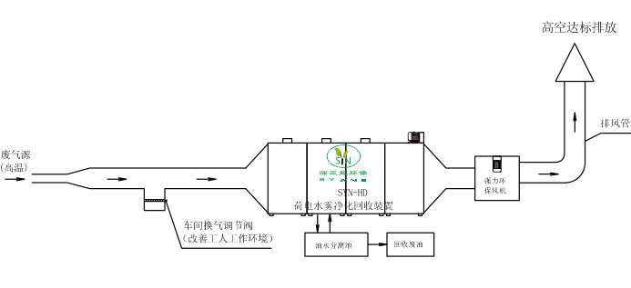 pvc gloves waste gas purifying and recovering machine