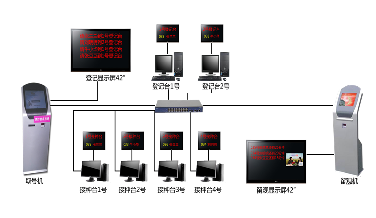 预防接种排队叫号系统