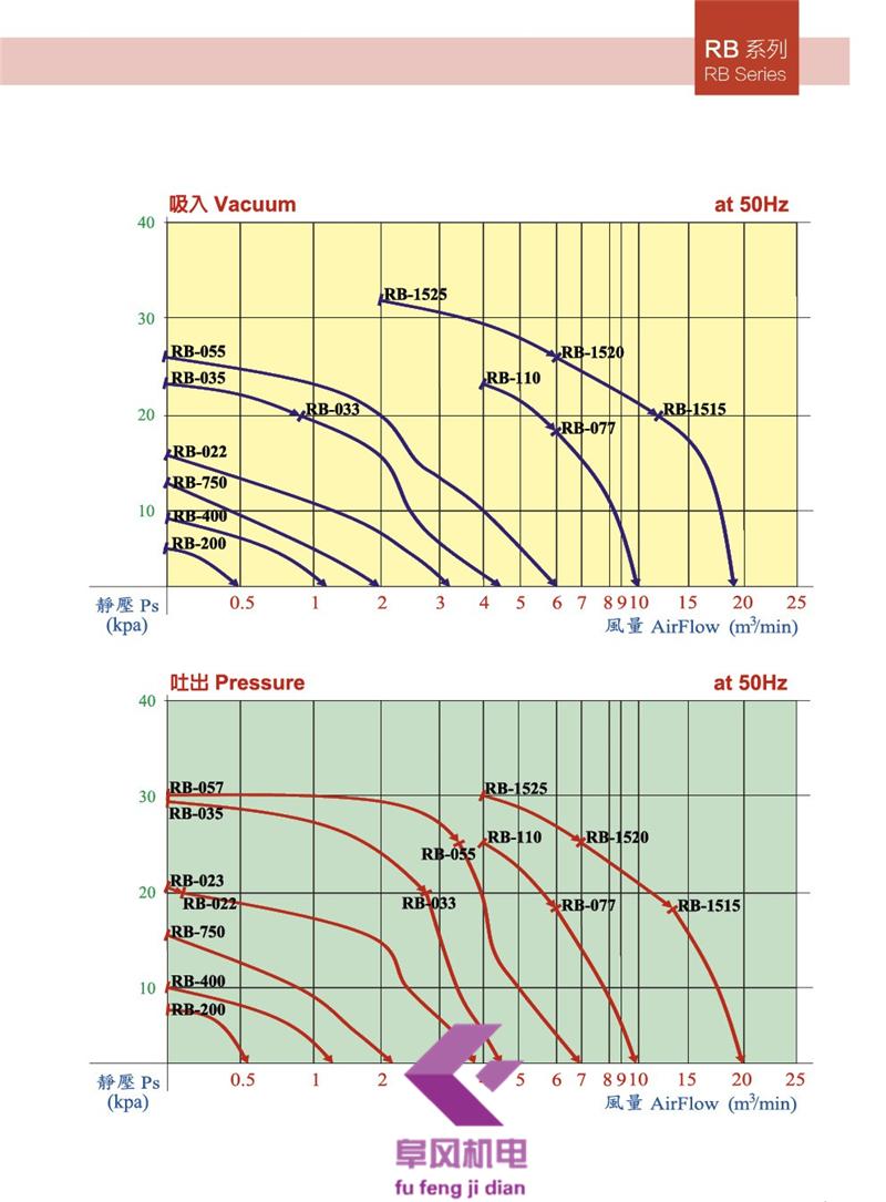 环形风机 环形鼓风机 高压鼓风机 高压风机 台湾风机 台湾鼓风机 台湾高压风机 台湾高压鼓风机 全风鼓风机