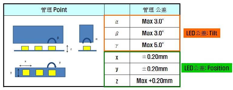 LED燈條透鏡生產工藝