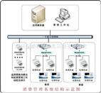 食堂IC卡消费系统(eCard)