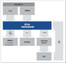 iDA 离线编程软件