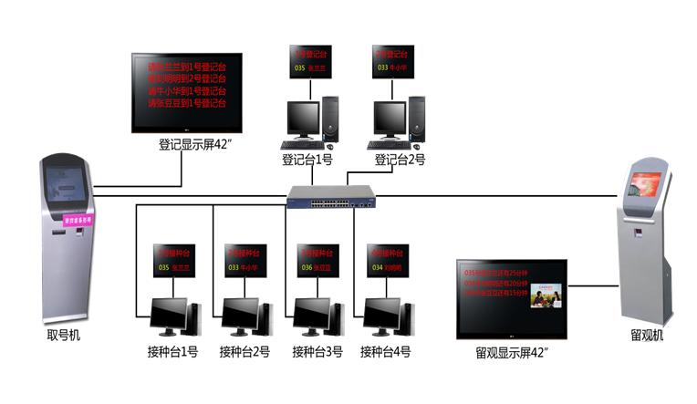 医院预防接种排队叫号系统