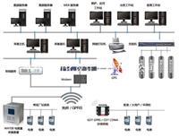 喀什電廠配電室監控系統