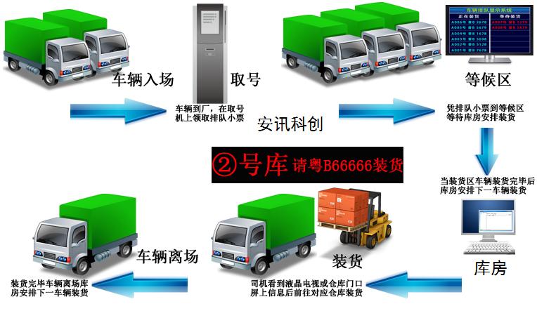 车辆排队叫号管理系统
