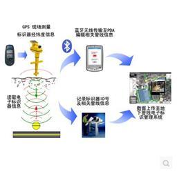 3M1405-XR球形电子信息标识器(燃气)燃气专用黄色